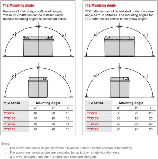 Yuasa YTZ and TTZ mounting angle diagram