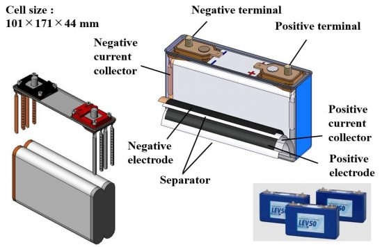 Cell Structure of Lithium-ion Battery