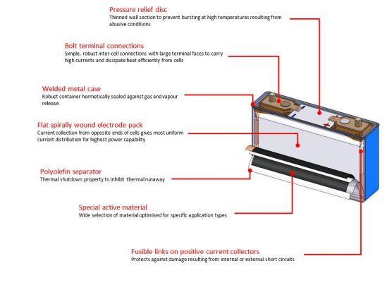 Introduction To Lithium Ion Batteries Yuasa Uk