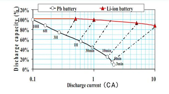 Discharge Rates of lead acid battery compared to lithium ion battery