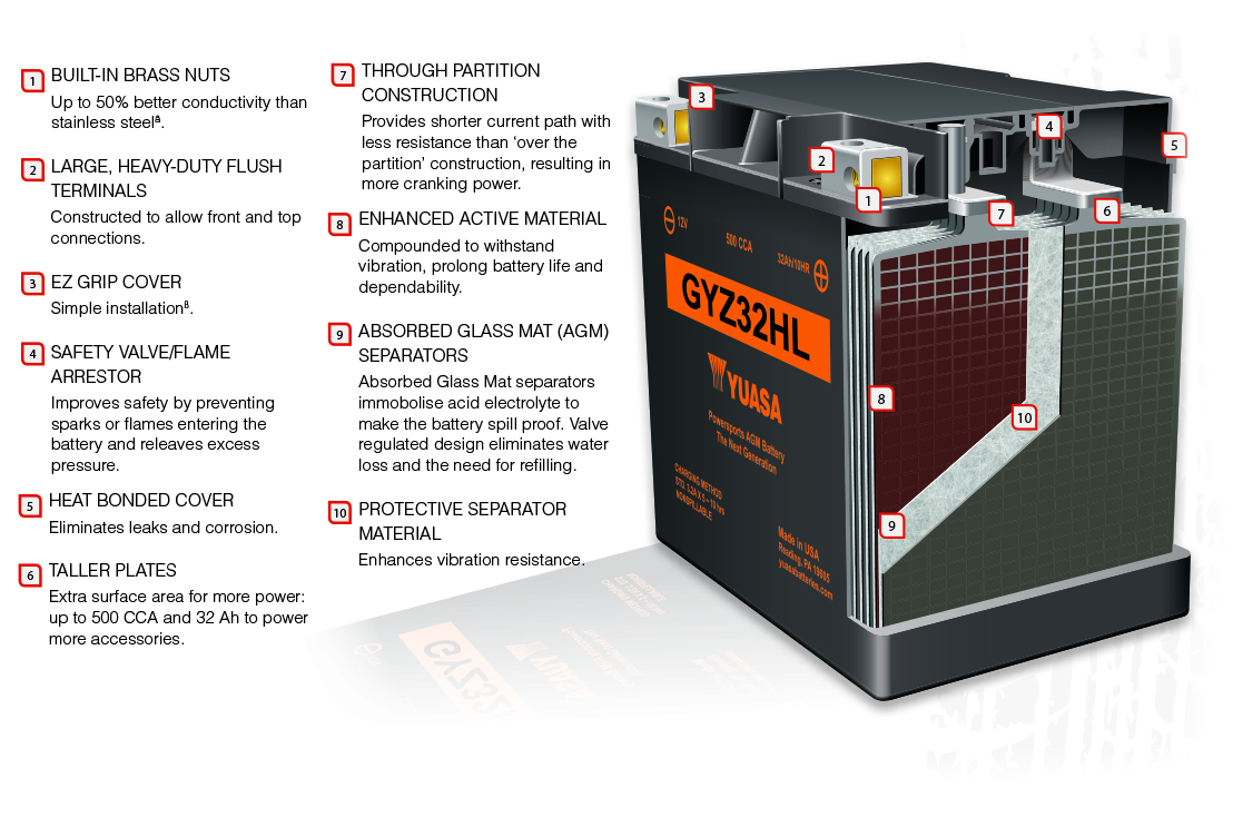 Yuasa GYZ Motorcycle battery features