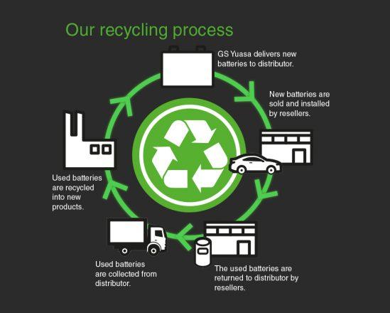 Yuasa recycling process