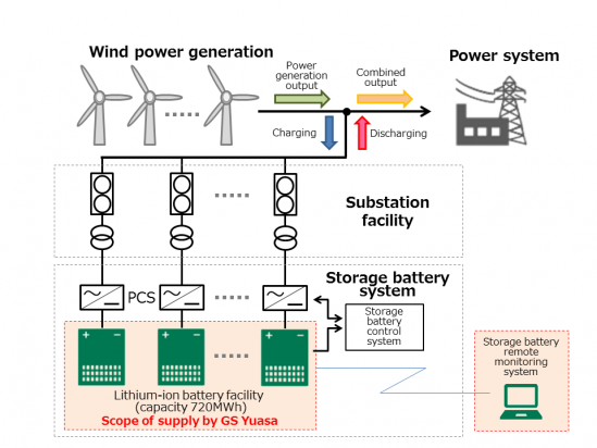 Diagram of wind power generation