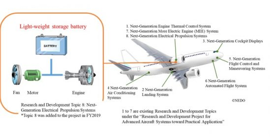 GS Yuasa selected for advanced aircraft system commercialisation project
